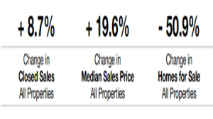 November Tucson Median Sales Price up by 19.6% Year-over-Year